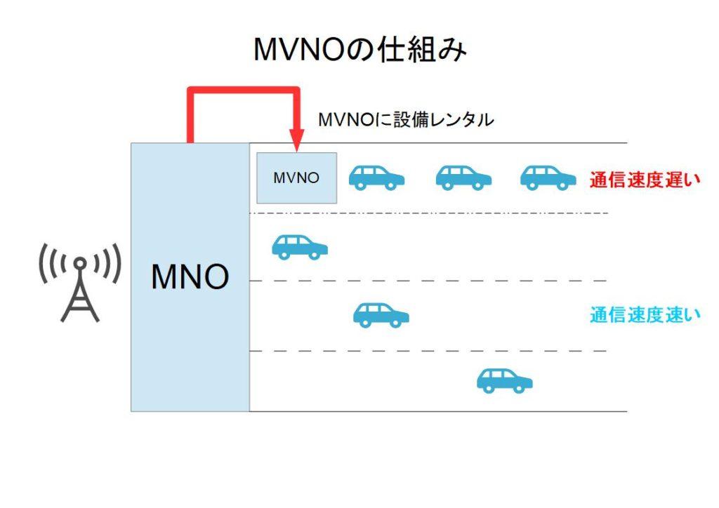 MVNOの仕組み
