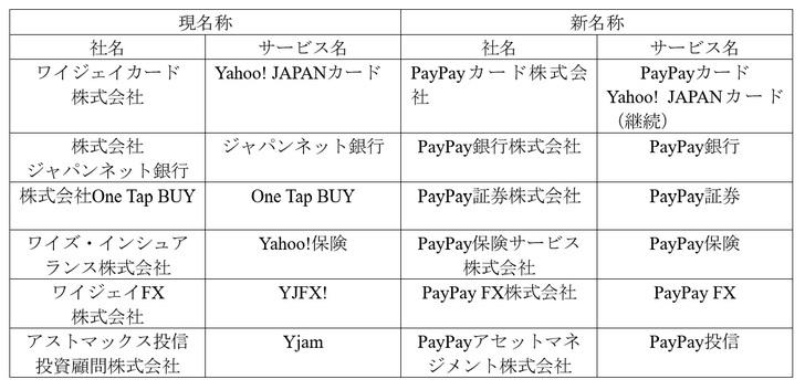 paypayサービス統合